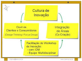 Cultura de Inovação - Facilitação de Workshop Equipe Multidisciplinar