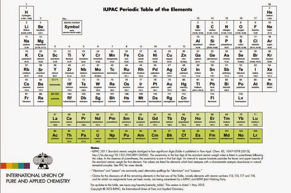 Tabla periodica pdf iupac periodic diagrams science tabla peridica de la iupac urtaz Choice Image