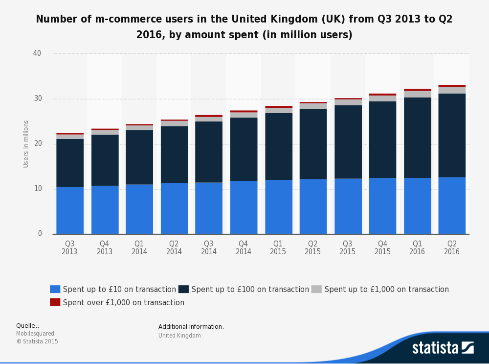 """ UK mobile shopping by revenue per user"""