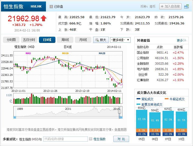 中国株コバンザメ投資 香港ハンセン指数20140211