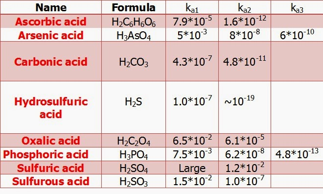 Table I.1: Stepwise dissociation constants for several common polyprotic acids