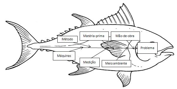 herramientas de un ingeniero  diagrama de ishikawa