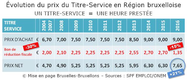 TITRES-SERVICES - Région Bruxelles-Capitale - Evolution du prix du prix d'achat du Titre-Service et de sa déductibilité fiscale de 2004 à 2016 - Bruxelles-Bruxellons