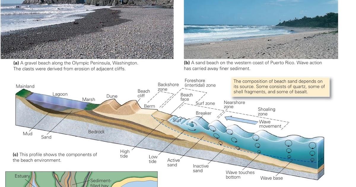 Coastal Landforms Learning Geology