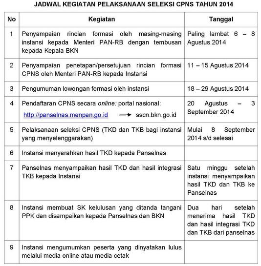 Jadwal Kegiatan CPNS 2014