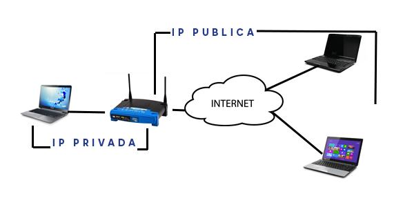 diferencias-entre-direccion-ip-publica-y-direccion-ip-privada