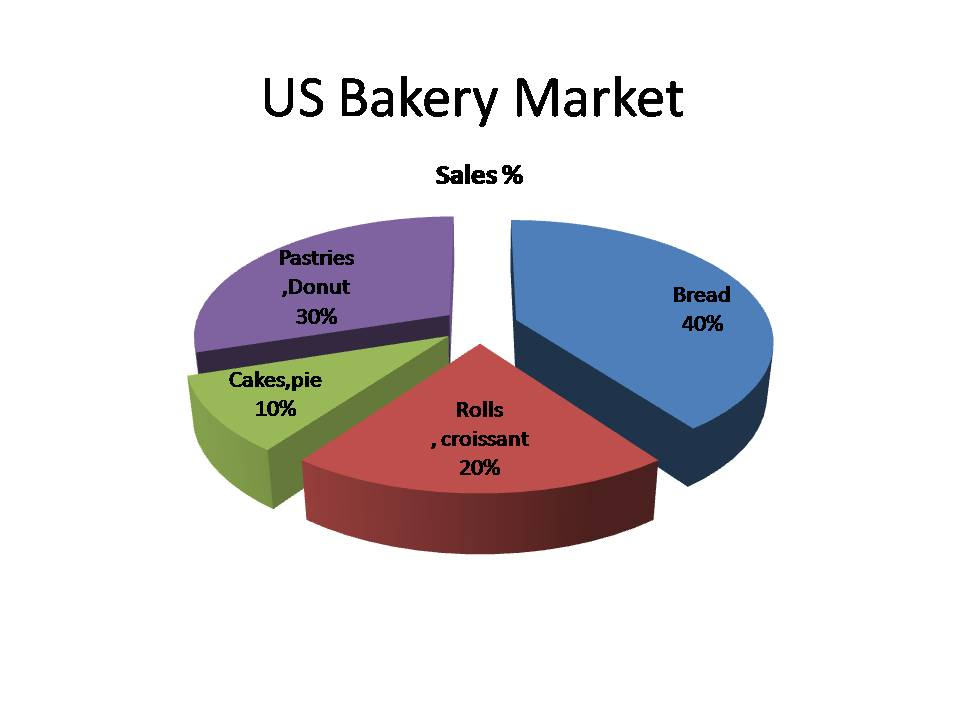 Market turnover