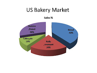 us bakery market , us bakery industry , bakery industry in us , us bakery turnover , major player in us bakery industry
