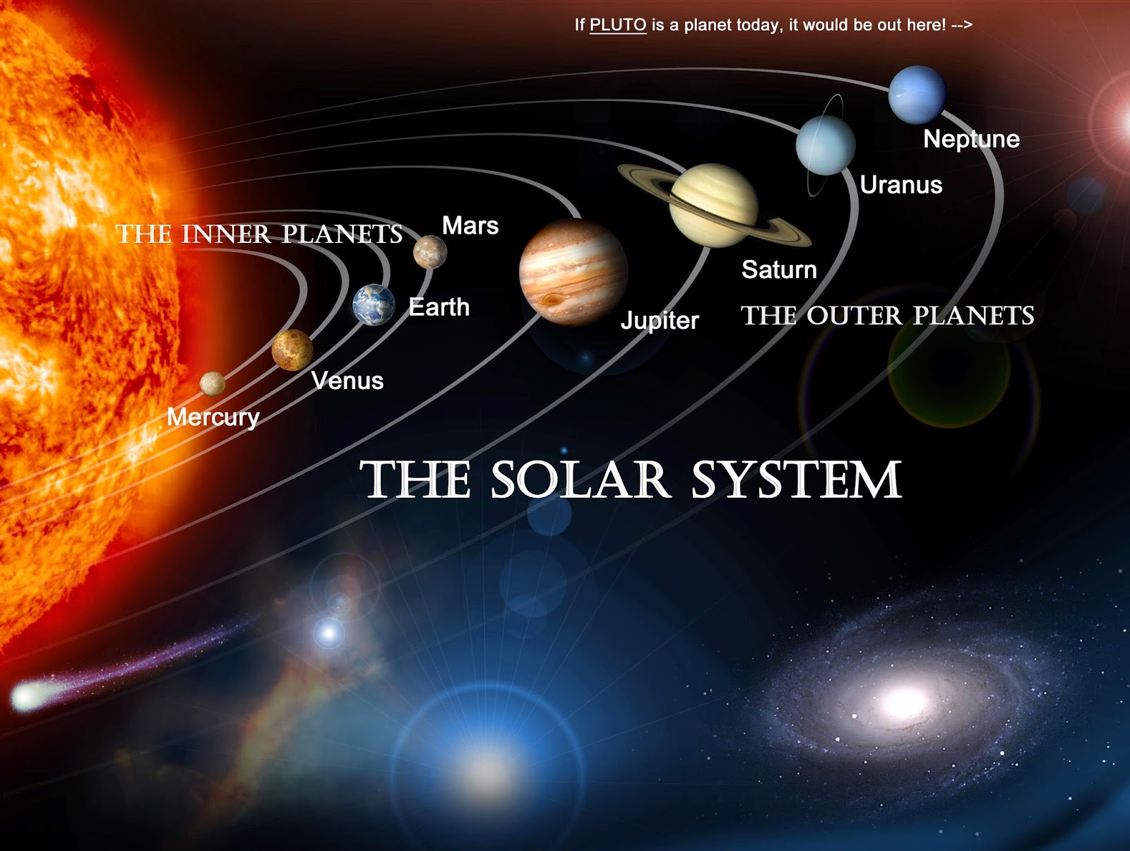 Information about the Sun the Moon and the planets in each of the 12 zodiac signs