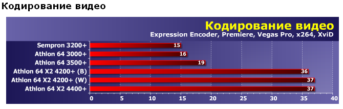 Тест производительности AMD Athlon 64 X2