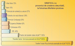 Graficul cu procentele de crestere a imunitatii