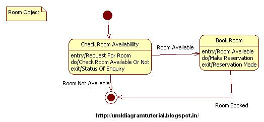 Unified modeling language hotel management system state diagram hotel management system state diagram ccuart