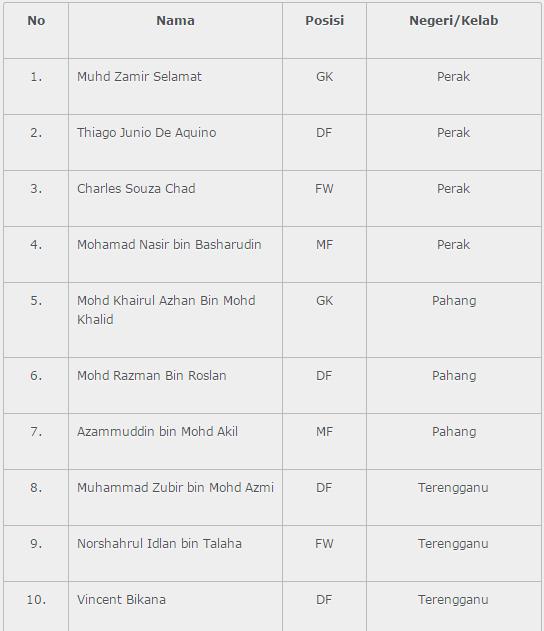 Senarai pemain Malaysia vs Liverpool
