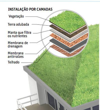 Telhado ecologico verde