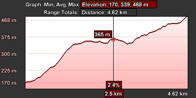 Staza 10 - grafikon visine