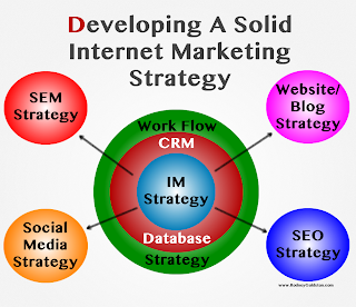 internet marketing, marketing strategy, marketing tips, online business, SEO tips, marketing content, website content, online business, social media, SEO strategy