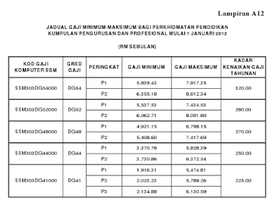 jadual gaji 2014 infolaju com tarikh bayaran dan jadual gaji