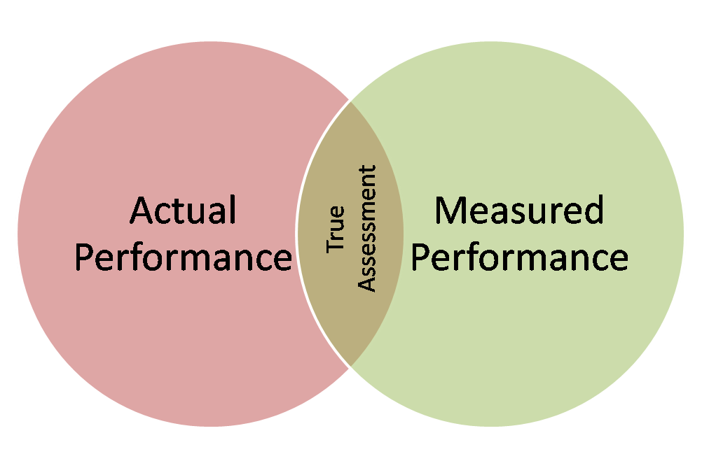 inventory management and organizational perfomance Employee development and its affect on  this lead to increase in organizational performance as  it is a compulsory part of the performance management.