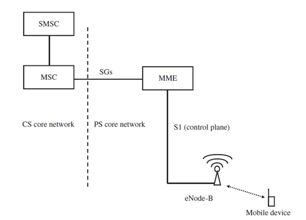 voice and sms over lte