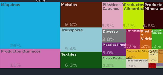 Productos que exporta Italia