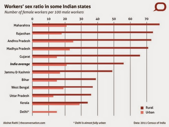 Workers-sex-ratio-in-Indian-states