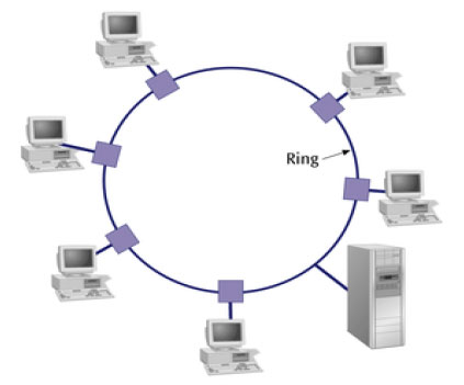 the advantages of using computer softwares in all types of businesses Today, the computer is used in every field and has made our day to day tasks very easy but there are some advantages and disadvantages of computers.