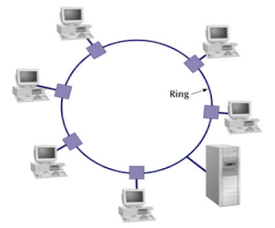Computer Networking what is a top?