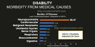 image showing disability caused by mental illness compared with disability caused by other illness