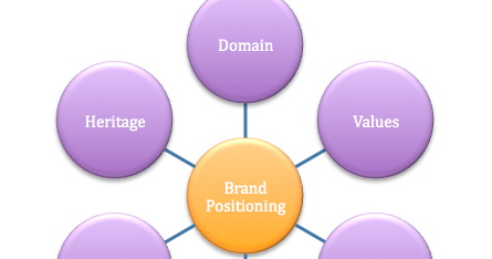 9 element of brand positioning