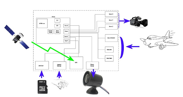 Flying Video Camera Stabilzer Project Using Spartan 3E FPGA