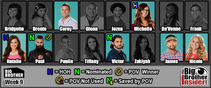 Big Brother 18 Houseguests Current Status