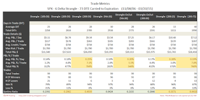 Short Options Strangle Trade Metrics SPX 73 DTE 6 Delta Risk:Reward Exits