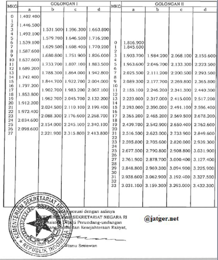 Tabel kenaikan gaji PNS Tahun 2014