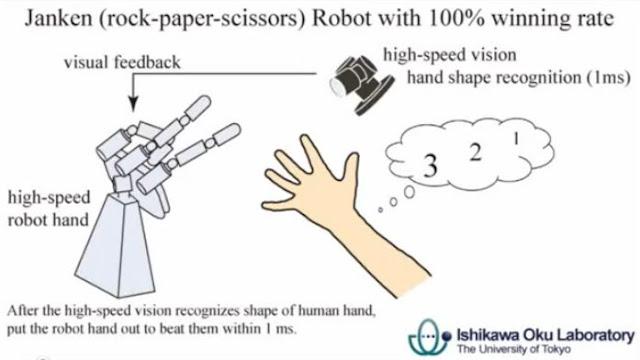 pedra papel tesoura robô imbativel