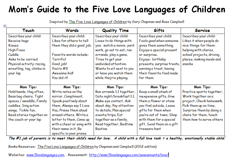 to the five love languages click here five love languages to get the