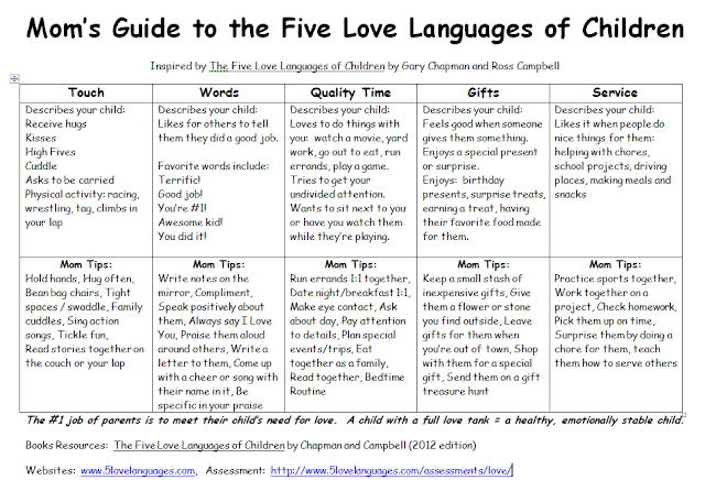 Five Love Languages Printable Mom Guide