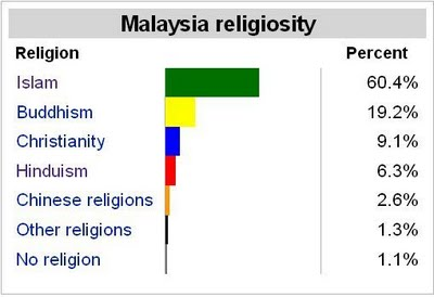 freedom of religion in malaysia essay in english