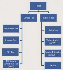 Option trading tax india
