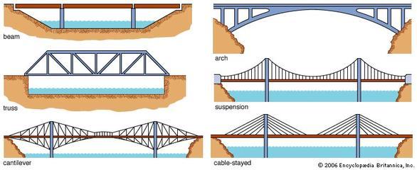 Bridge Design Basics Civil Engineering