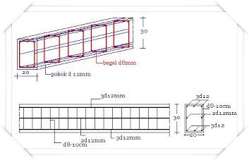 tips membuat sloof pada rumah ilmu bangunan
