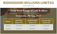 Daily Price range for Gold/Silver