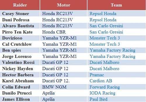 Pembalap Moto GP 2012