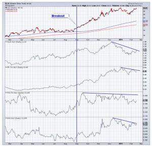 Silver market graph