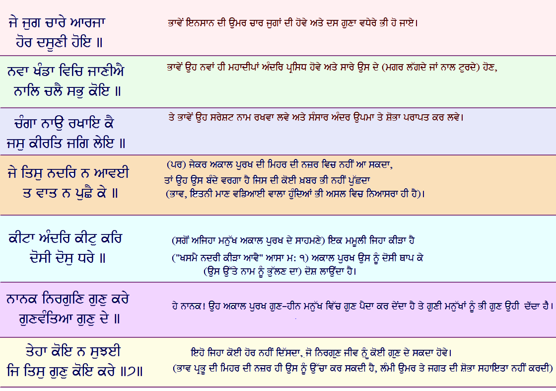 japji sahib lyrics in punjabi pdf