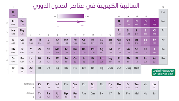 السالبية  الكهربية (الكهروسالبية) في الجدول الدوري