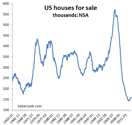 For many Americans rising home prices are no cause for celebration – Sober Look