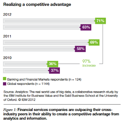 competitive advantages in banking sector of The role of advertising in commercial banking  the dramatic changes in the banking sector suggest that the role of  today's much more competitive banking.
