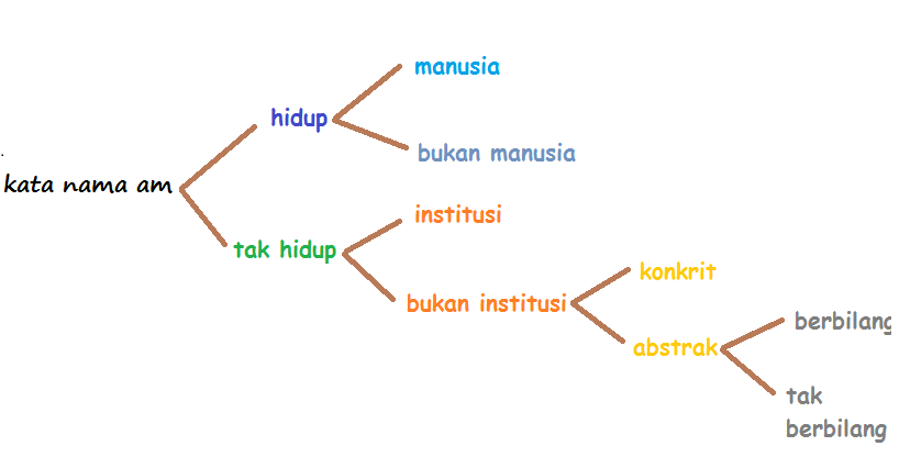 Bahasa Jiwa Bangsa Kata Nama Am