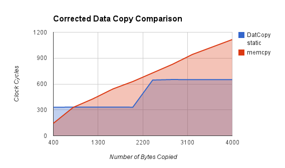 Corrected Data Copy Comparison graph