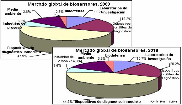 Evolución del mercado global de biosensores: 2009-2016